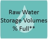 Raw-Water-Storage-Volumes.jpg